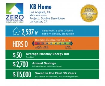 DOE Tour of Zero: Double ZeroHouse by KB Home infographic: Los Angeles, CA; kbhome.com. 2,537 square feet, HERS score 0, $50 average monthly energy bill, $2,700 annual savings, $115,000 saved in the first 30 years.