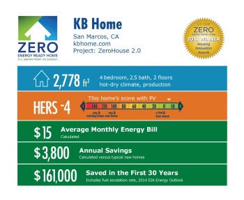 DOE Tour of Zero: Santalina, Haciendas at Rancho ZeroHouse 2.0 by KB Home infographic: San Marcos, CA; kbhome.com. 2,778 square feet, HERS score -4, $15 average monthly energy bill, $3,800 annual savings, $161,000 saved in the first 30 years.