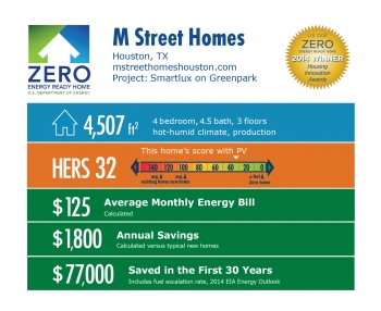 DOE Tour of Zero: Smartlux on Greenpark by M Street Homes infographic: Houston, TX; mstreethomeshouston.com. 4,507 square feet, HERS 32, $125 average monthly energy bill, $1,800 annual savings, $77,000 saved in the first 30 years.
