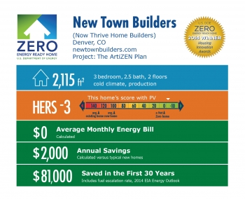 DOE Tour of Zero: The ArtiZEN Plan by New Town Builders infographic: Denver, CO; newtownbuilders.com. 2,115 square feet, HERS score -3, $0 average monthly energy bill, $2,000 annual savings, $81,000 saved in the first 30 years.