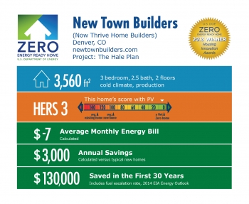 DOE Tour of Zero: The Hale Plan by New Town Builders infographic: Denver, CO; newtownbuilders.com. 3,560 square feet, HERS score 3, -$7 average monthly energy bill, $3,000 annual savings, $130,000 saved in the first 30 years.