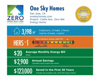 DOE Tour of Zero: Cottle Zero Net Energy Home by One Sky Homes infographic: San Jose, CA; oneskyhomes.com. 3,198 square feet, HERS score -1, $20 average monthly energy bill, $2,900 annual savings, $123,000 saved in the first 30 years.