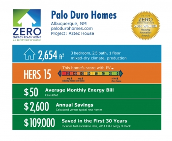 DOE Tour of Zero: Aztec House by Palo Duro Homes infographic: Albuquerque, NM; palodurohomes.com. 2,654 square feet, HERS score 15, $50 average monthly energy bill, $2,600 annual savings, $109,000 saved in the first 30 years.