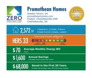 DOE Tour of Zero: Charlottesville Infill by Promethean Homes infographic: Steeles Tavern, VA; prometheanhomes.com. 2,572 square feet, HERS score 33, $70 average monthly energy bill, $1,600 annual savings, $78,000 saved in the first 30 years.