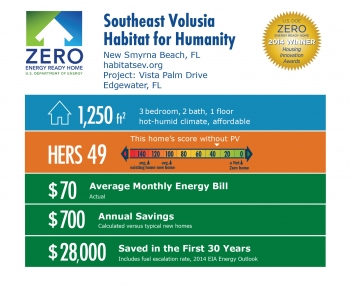 DOE Tour of Zero: Vista Palm Drive by Southeast Volusia Habitat for Humanity infographic: New Smyrna Beach, FL; habitatsev.org. 1,250 square feet, HERS score 49, $70 average monthly energy bill, $700 annual savings, $28,000 saved in the first 30 years.