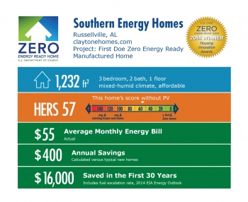 DOE Tour of Zero: First DOE Zero Energy Ready Manufactured Home by Southern Energy Homes infographic: Russellville, AL; claytonehomes.com. 1,232 square feet, HERS score 57, $55 average monthly bil, $400 annual savings, $16,000 saved in the first 30 years.