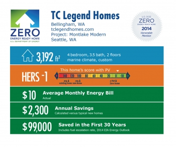 DOE Tour of Zero: Montlake Modern by TC Legend Homes infographic: Bellingham, WA; tclegendhomes.com. 3,192 square feet, HERS score -1, $10 average monthly energy bill, $2,300 annual savings, $99,000 saved in the first 30 years.