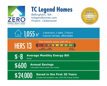 DOE Tour of Zero: Cedarwood by TC Legend Homes infographic: Bellingham, WA; tclegendhomes.com. 1,055 square feet, HERS score 13, -$8 average monthly energy bill, $600 annual savings, $24,000 saved in the first 30 years.