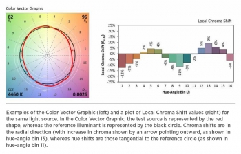 Examples of the Color Vector Graphic and a plot of Local Chroma Shift values for the same light source.
