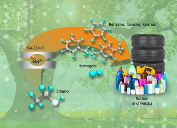Scientists at Oak Ridge National Laboratory created a new catalyst production process that doubles the output of renewable BTX, a group of high-value chemicals that can be used to produce a range of everyday items, from soda bottles to tires.