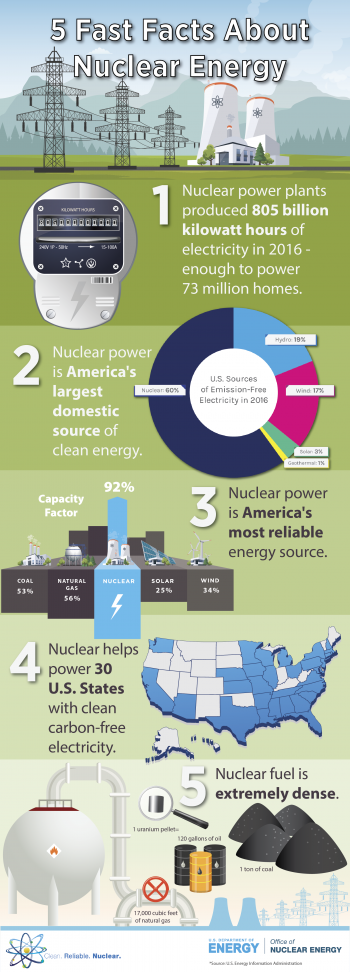 Image of the infographic linked on this page: 5 Fast Facts About Nuclear Energy