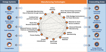 Advanced Manufacturing Office's Multi-Year Program Plan