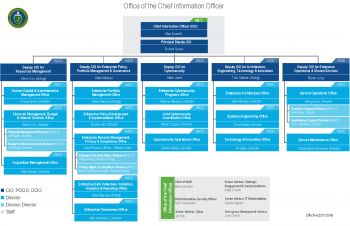 Office of the Chief Information Officer organization chart as of 2-21-18