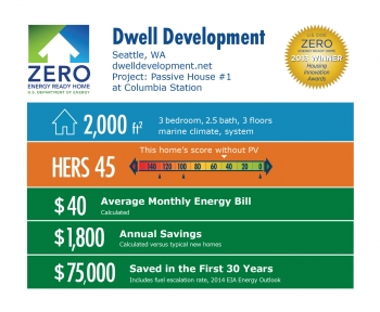 DOE Tour of Zero: Passive House #1 at Columbia Station by Dwell Development infographic: Seattle, WA; dwelldevelopment.net. 2,000 square feet, HERS score 45, $40 average monthly energy bill, $1,800 annual savings, $75,000 saved in the first 30 years.