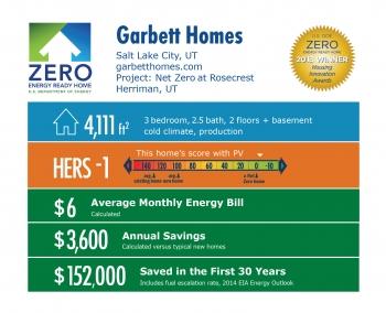 DOE Tour of Zero: Garbett's Net Zero-Energy Home at Rosecrest by Garbett Homes infographic: Salt Lake City, UT; garbetthomes.com. 4,111 square feet, HERS score -1, $6 average monthly energy bil, $3,600 annual savings, $152,000 saved in the first 30 years.