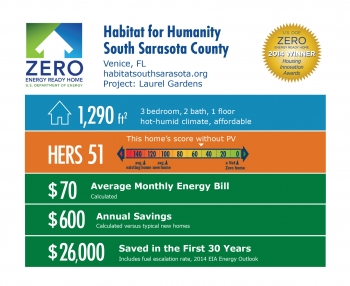 DOE Tour of Zero: Laurel Gardens by Habitat for Humanity South Sarasota County infographic: Venice, FL; habitatsouthsarasota.org. 1,290 square feet, HERS score 51, $70 average monthly energy bill, $600 annual savings, $26,000 saved in the first 30 years.