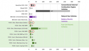 Horizontal bar chart comparison of life-cycle water consumption per 100 miles driven for conventional internal combustion engine vehicles, natural gas vehicles, battery electric vehicles, and fuel cell electric vehicles.