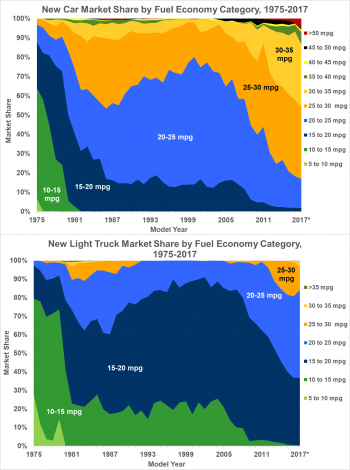 New car and new light truck market share by fuel economy category from 1975 to 2017.