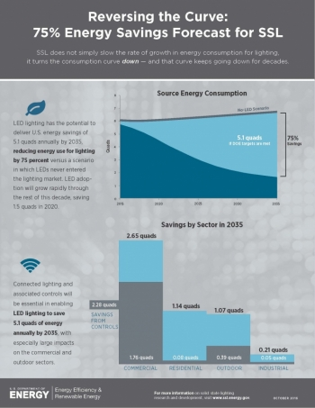 Where will 75% energy savings come from?