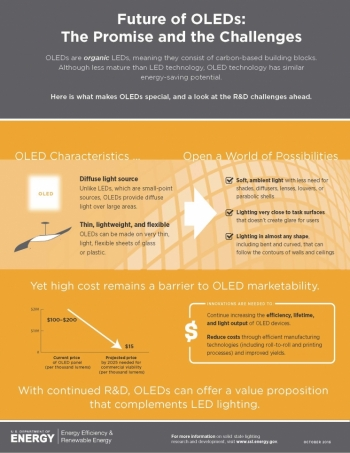 How will OLEDs contribute to energy savings?
