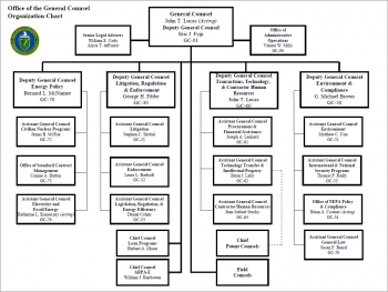 Office of the General Counsel's organizational chart