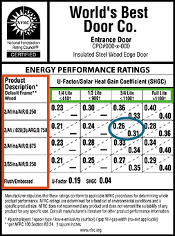 Energy efficiency rating label for doors from the National Fenestration Rating Council.
