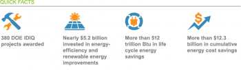380 DOE IDIQ projects awarded; nearly $5.2 billion invested in energy-efficiency and renewable energy improvements; more than 512 trillion Btu in life cycle energy savings; more than $12.3 billion in cumulative energy cost savings.