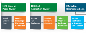 The EERE funding and evaluation process, covering the steps from concept letters to selection.
