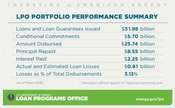 Loan Programs Office Portfolio Performance Summary as of March 31, 2018