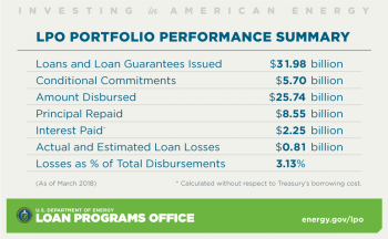 Loan Programs Office Portfolio Performance Summary as of March 31, 2018