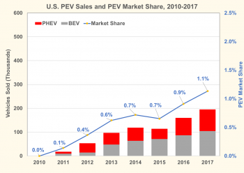 U.S. plug-in electric vehicle sales and plug-in electric vehicle market share from 2010 to 2017