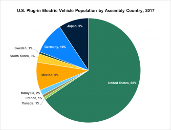 Graphic of U.S. Plug-in Electric Vehicle Population by Assembly Country in 2017.