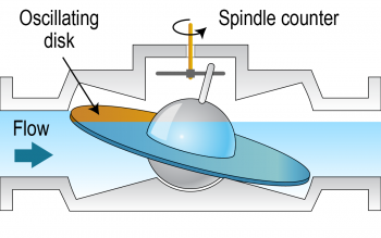 Illustration of an oscillating disk emerged in a flow of water being spun by a spindle counter.