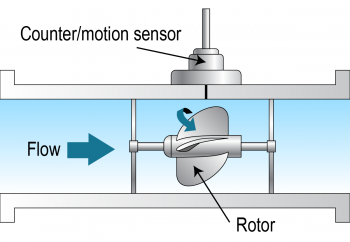 Illustration of a meter with a counter/motion sensor on the top and a rotator in the middle that water flows through.