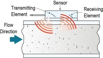 Illustration shows a transmitting element attached to a sensor and a receiving element on the top of a meter. The water flows from the left.