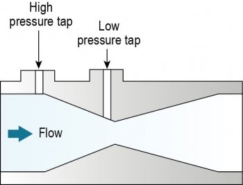 Illustration shows a high-pressure tap and a low pressure tap at the top of meter. Water flows through the center.