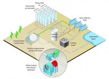 Illustration of the Grid-Scale Modular Pumped-Storage Hydropower System.