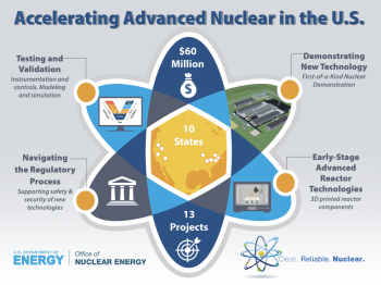 Funding Opportunity graphic that shows an atoms with $60 million in funding and 13 projects in 10 states listed.