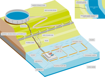 Illustration of Shell Energy's Hydro Battery.
