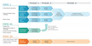 Gen3 CSP Topics Flow Chart