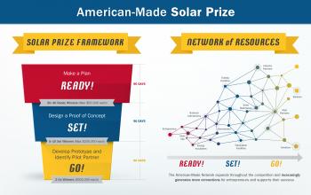 Solar Prize Framework and Support