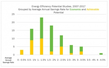Graph illustrating energy efficiency potential studies.