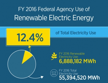 Graphic of FY 2016 federal agency use of renewable electric energy.