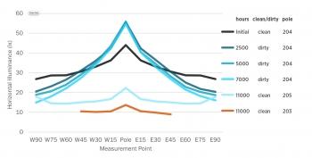 Chart showing measured illuminances along east-west line.