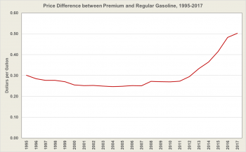 Price difference between premium and regular gasoline from 1995 to 2017