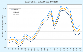 Gasoline prices by fuel grade from 1995 to 2017