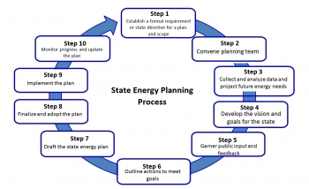 Steps in the state energy plan development process
