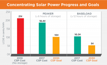 2030 Concentrating Solar Power Goals