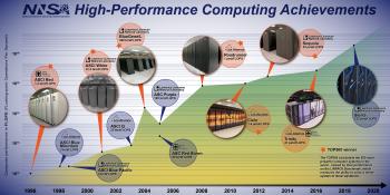 NNSA High-Performance Computing Achievements