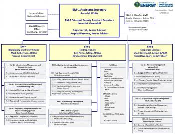 EM Leadership Organization Chart